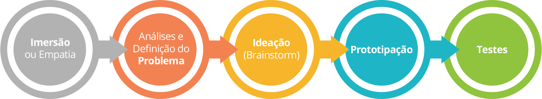Design Thinking - Etapas