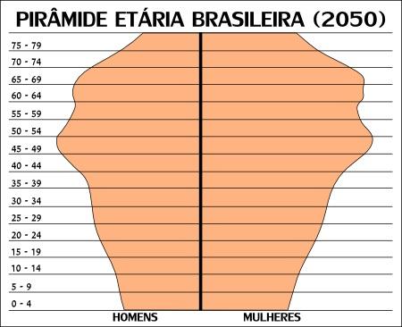 soft-skills-piramide-etaria-brasileira-em-2050